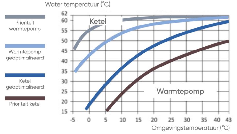 IZI heat boiler warmtepomp werking
