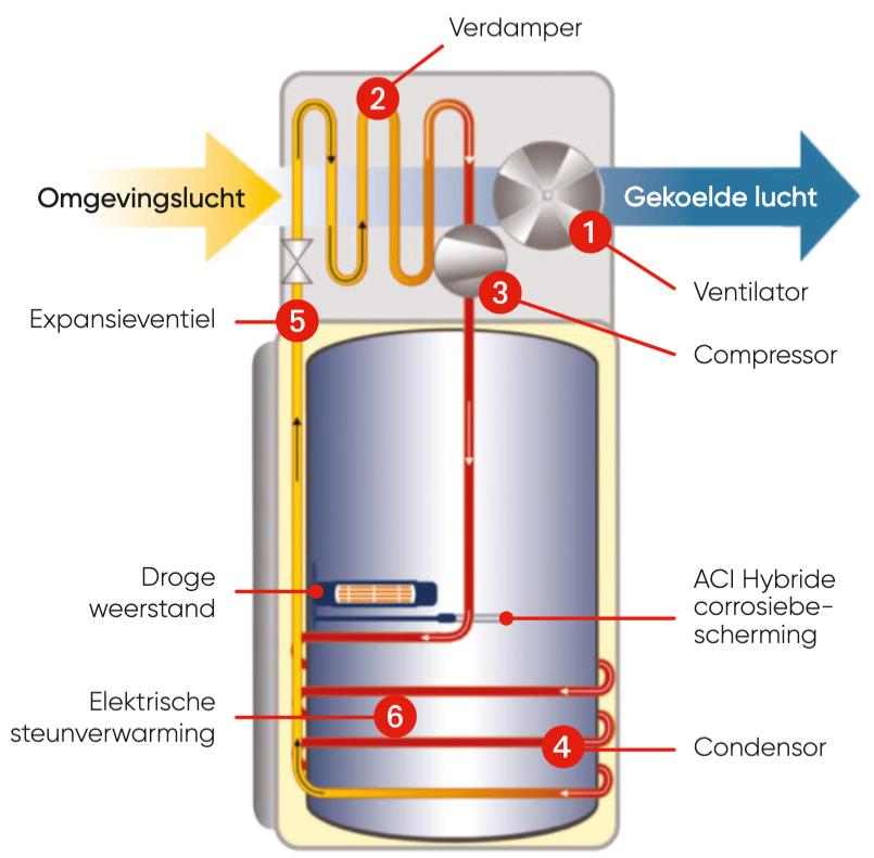 Werking IZI HEAT warmtepomp boiler